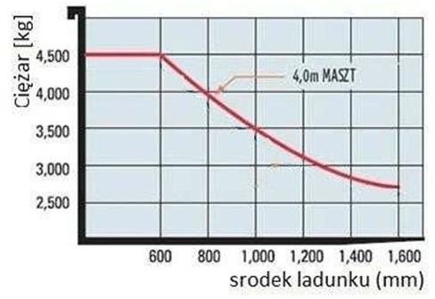 wykres obciążeń